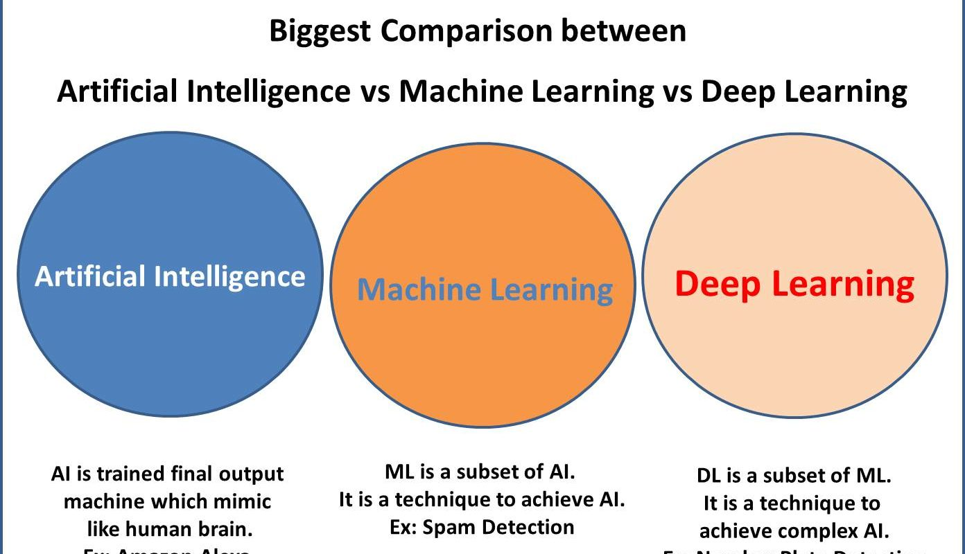 artificialintelligence-vs-machinelearning-vs-deeplearning-comparision