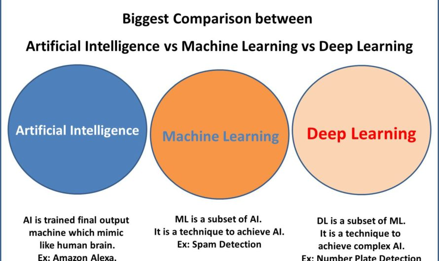 Artificial Intelligence vs Machine Learnig vs Deep Learning : Comparision between AI-ML-DL Technologies.