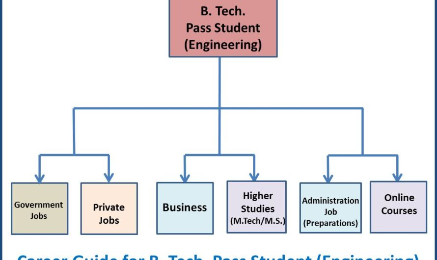 Career Guide for B.Tech. (Engineering) Pass Student