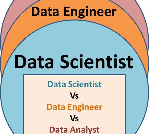 Data Scientist vs Data Engineer vs Data Analyst